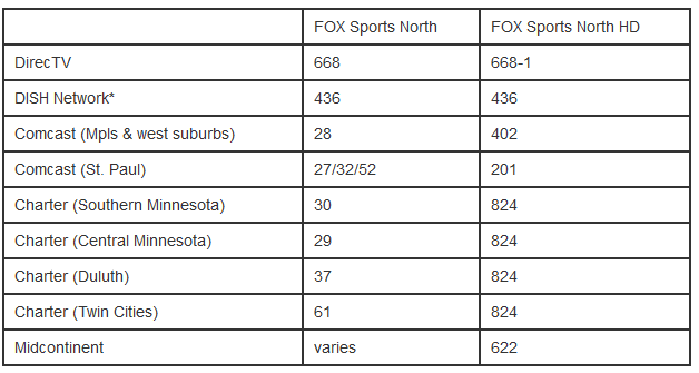 fox_sportsnorth_channelfinder